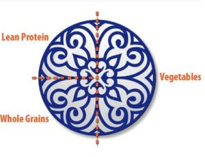 These Sage & Slim plates hide portion sizes in their design. (Image: treehugger.com)