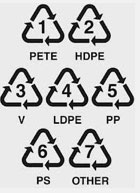 Look for resin numbers on plastic items to see if they are recycled in you area. (Image: bolivarcom.com)