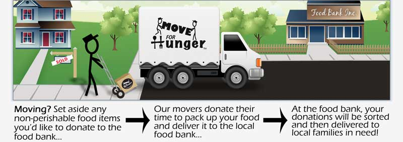 With this simple three step process, the hard work is taken out of donating food (Image: Move For Hunger)