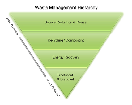 The EPA's Solid Waste Hierarchy stresses source reduction and reuse over recycling.