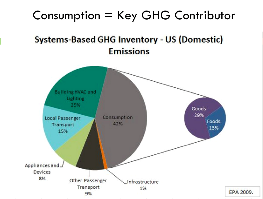 42% of GHG relates to consumption